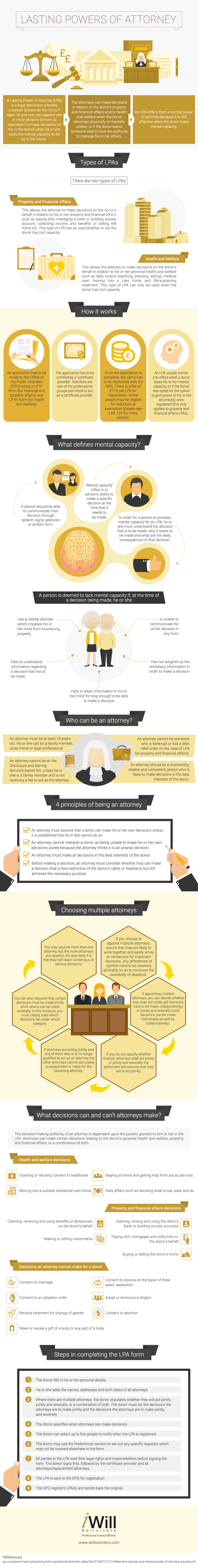 Infographic understanding lasting powers of attorney henry brooke falaconquin
